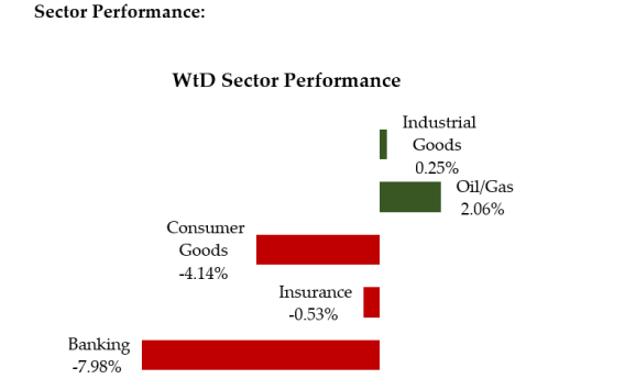 Sector Performance April 1