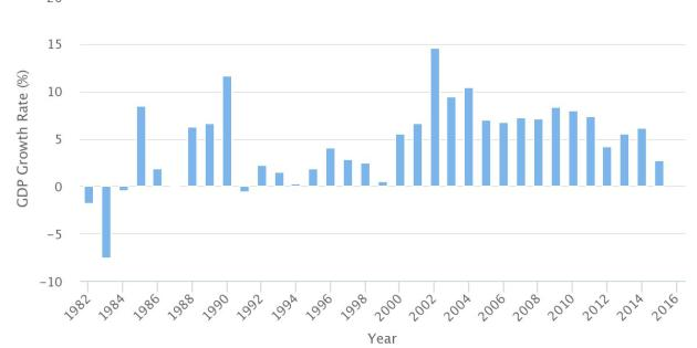 Nigeria's Historical Annual Real GDP Growth Rate (From 1982) – Updated Feb 28, 2017