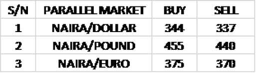 EXCHANGE RATE TODAY