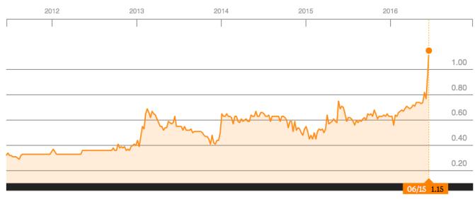 NEM 5 YEARS PRICE CHART SOURCE: BLOOMBERG