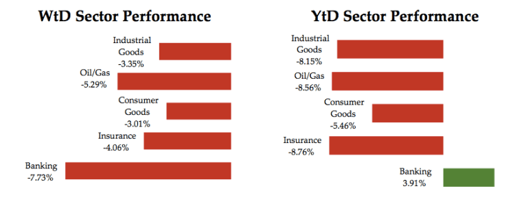 Sector Performance June 3