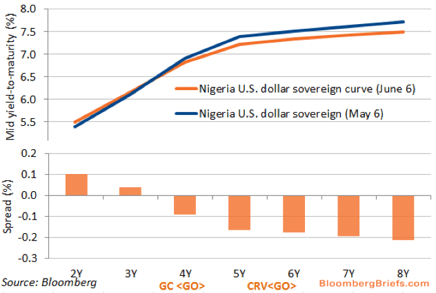 Soverign bond yield