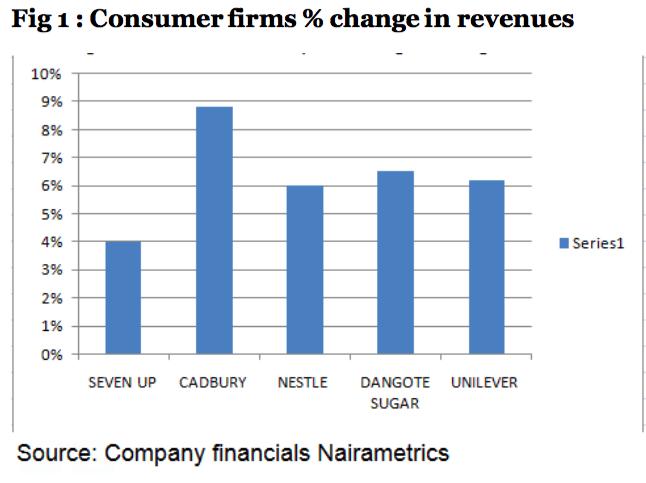 Consumer revenues