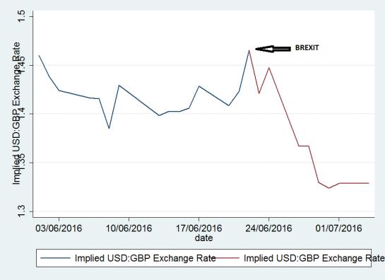 Implied Dollar - Pound