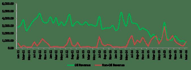 Oil and non-oil revenue