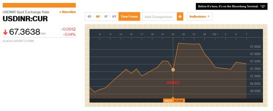 USD Rupee