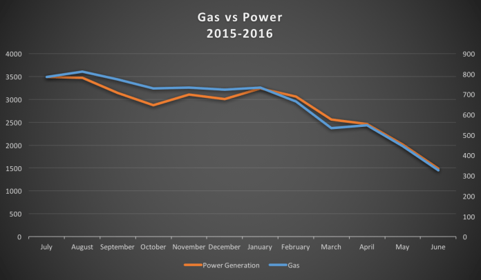 Relationships between gas and Power supply in Nigeria Source: NNPC/Nairametrics Research