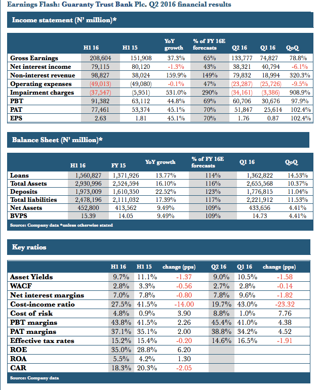 GTB 2016 H1 Results Source: ARM Research