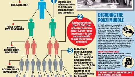How to Know If It's A Ponzi Scheme