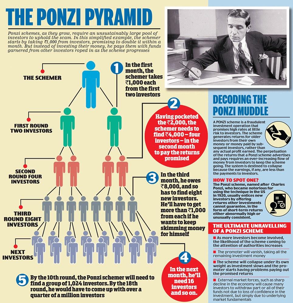 A good description of a Ponzi Scheme. Source: Daily Mail