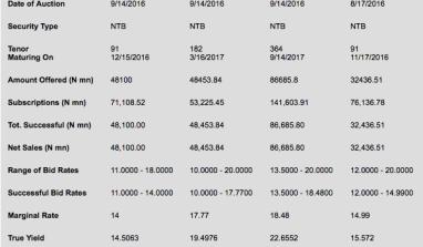 Treasury Bills Results For 14/9/2016