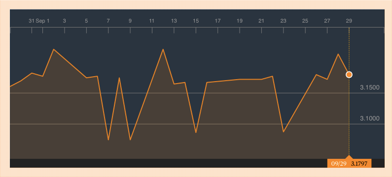 Nigeria One Month Official Exchange Rate to the dollar Source: Bloomberg