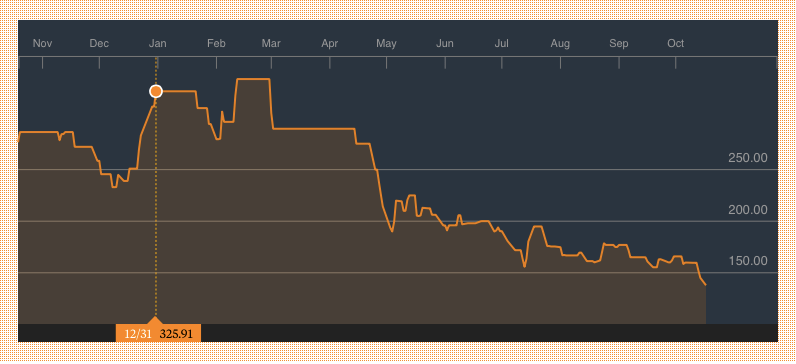Forte Oil 1 Year Share Price Chart. Source: Bloomberg