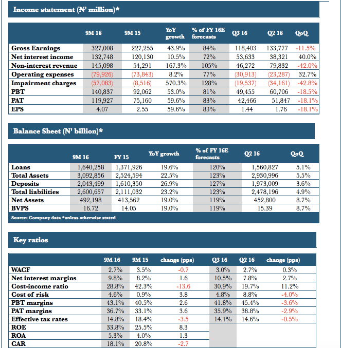 Snapshot of GTB results Source: ARM