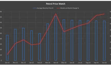 Nigeria's Monthly Petrol Price Watch Data (Updated November 2016)