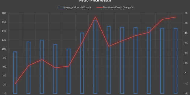 Nigeria's Monthly Petrol Price Watch Data (Updated November 2016)
