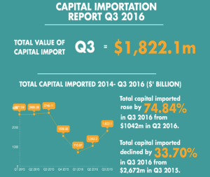 capital-importation-igp