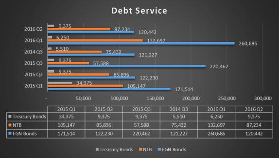 debt-service-chart