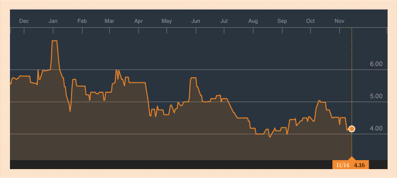 Union Bank 1 Year Share Chart Source: Bloomberg