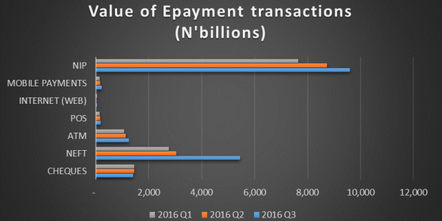 E-Payment Transactions In Nigerian Banks Increased By 23% in 2016 Q3