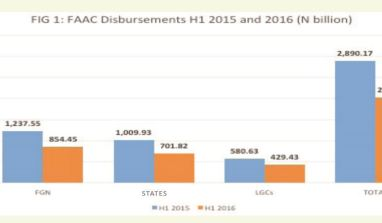 Quarterly Review Of 2016 FAAC Disbursements – NEITI