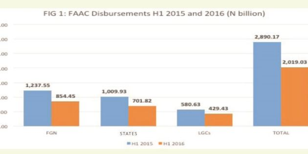Quarterly Review Of 2016 FAAC Disbursements – NEITI
