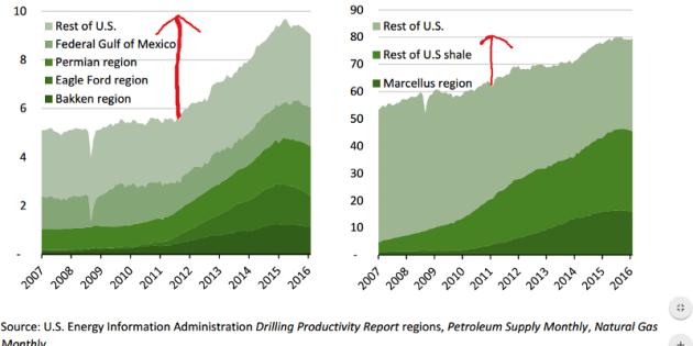 Oil and Gas Roundup: Chevron, PIB, Aje Field, Dangote, Crude Oil Contracts