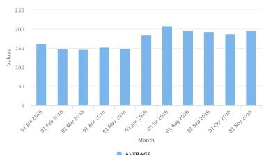 Data: Historical AGO (Diesel) Prices In Nigeria