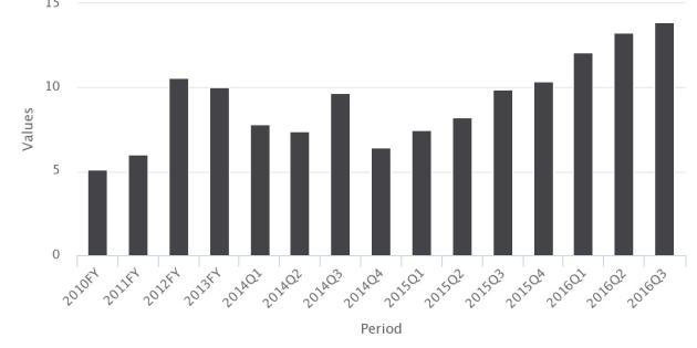 Nigeria's Historical Unemployment Rate
