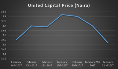 Is United Capital Experiencing A Bear Trap?