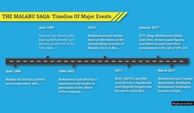 The Malabu Saga: Timeline Of Major Events