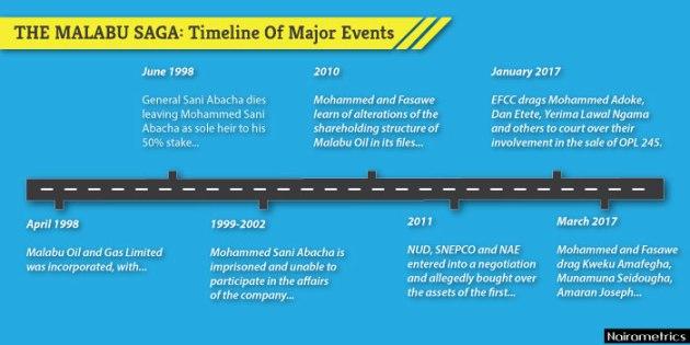 The Malabu Saga: Timeline Of Major Events (Updated April 14, 2017)