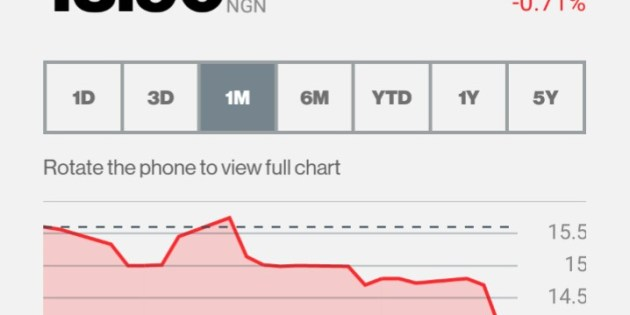 """Zenith Bank Shares Tank After Earnings Call """"Blunder"""""""