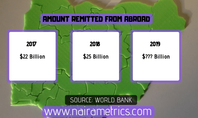 NIGERIA REMITTANCE 2015, 2016, 2017, 2018