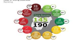 ease of doing business ranking - nairametrics
