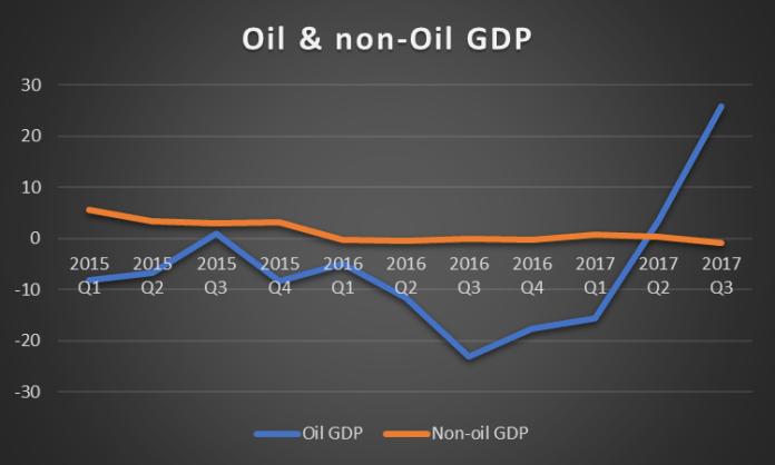 Govt. policies push non-oil sector into triple dip recession