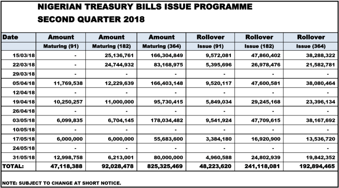 Treasury Bills Calendar Q2 2018