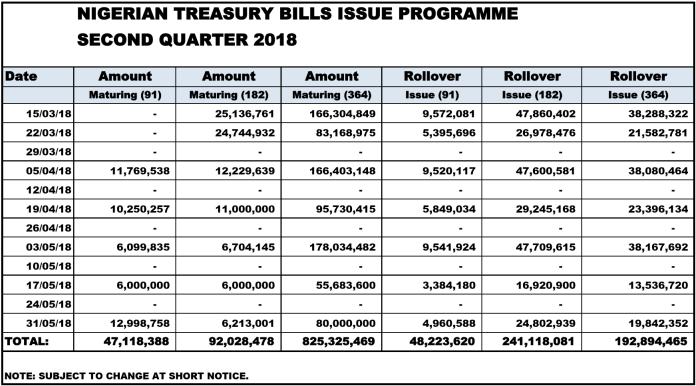 Treasury Bills Calendar Q2 2018