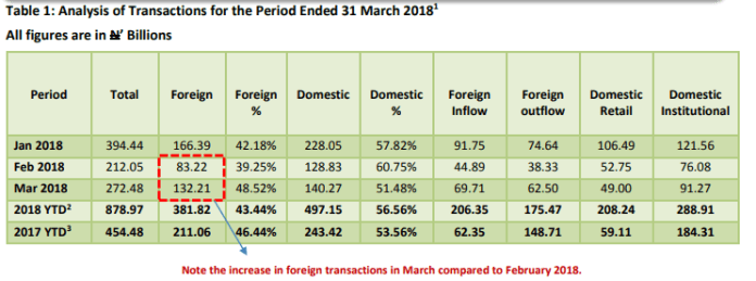Domestic/Foreign Portfolio Investment for March, 2018