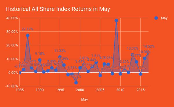 May ASI Return Since 1985