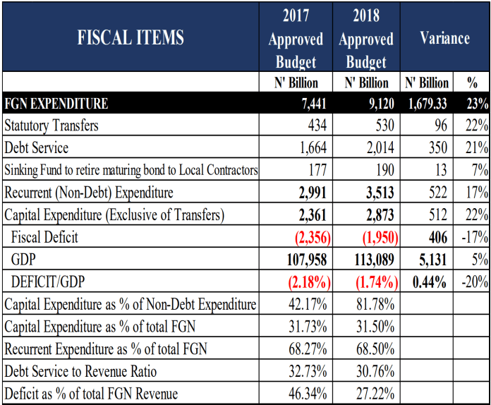 2018 Federal Budget Snapshot. Source: Budget Office.