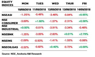 Market/Economic Insight: The weekly brief ( September 10th  – 14th 2018)
