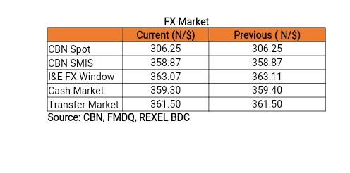 Daily update on Treasury bills, Bonds, Forex etc.