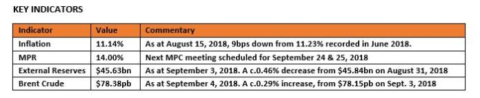 Daily update on Treasury Bills, Bonds, Forex etc.