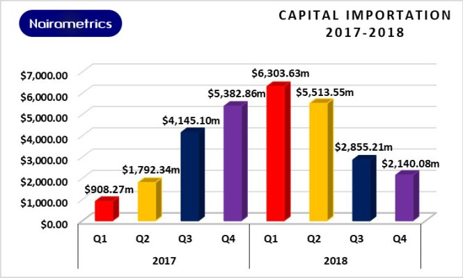Capital Importation in Nigeria 2017 to 2018