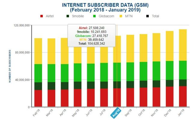 Boost for Nigeria's economy as Mobile Internet Subscribers hit 113.9m