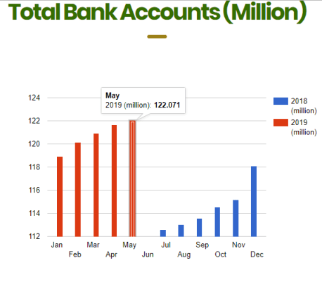 34.7 million bank accounts not linked to BVN