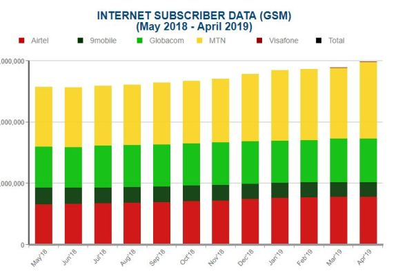 Graph of Internet subscribers