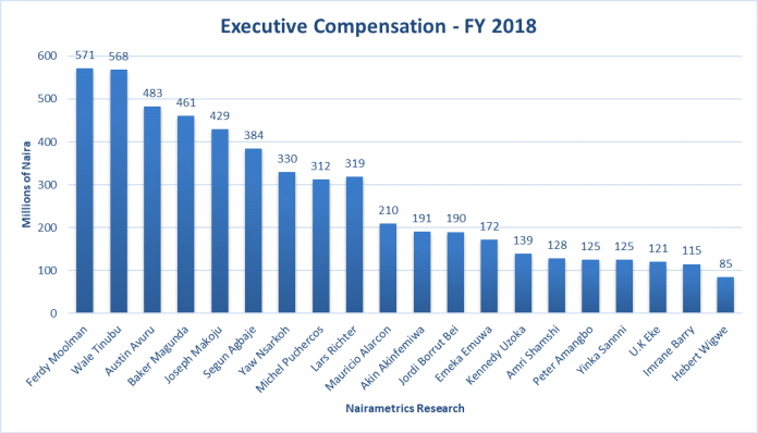 Highest Earning CEOs in 2018