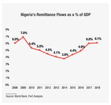 Nigeria's Remittance